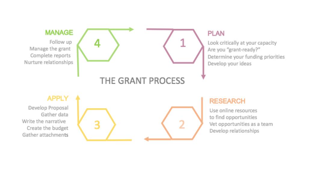 flow chart explaining the grants process